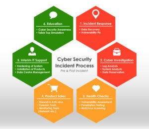 Cyber Security Incident Process Chart