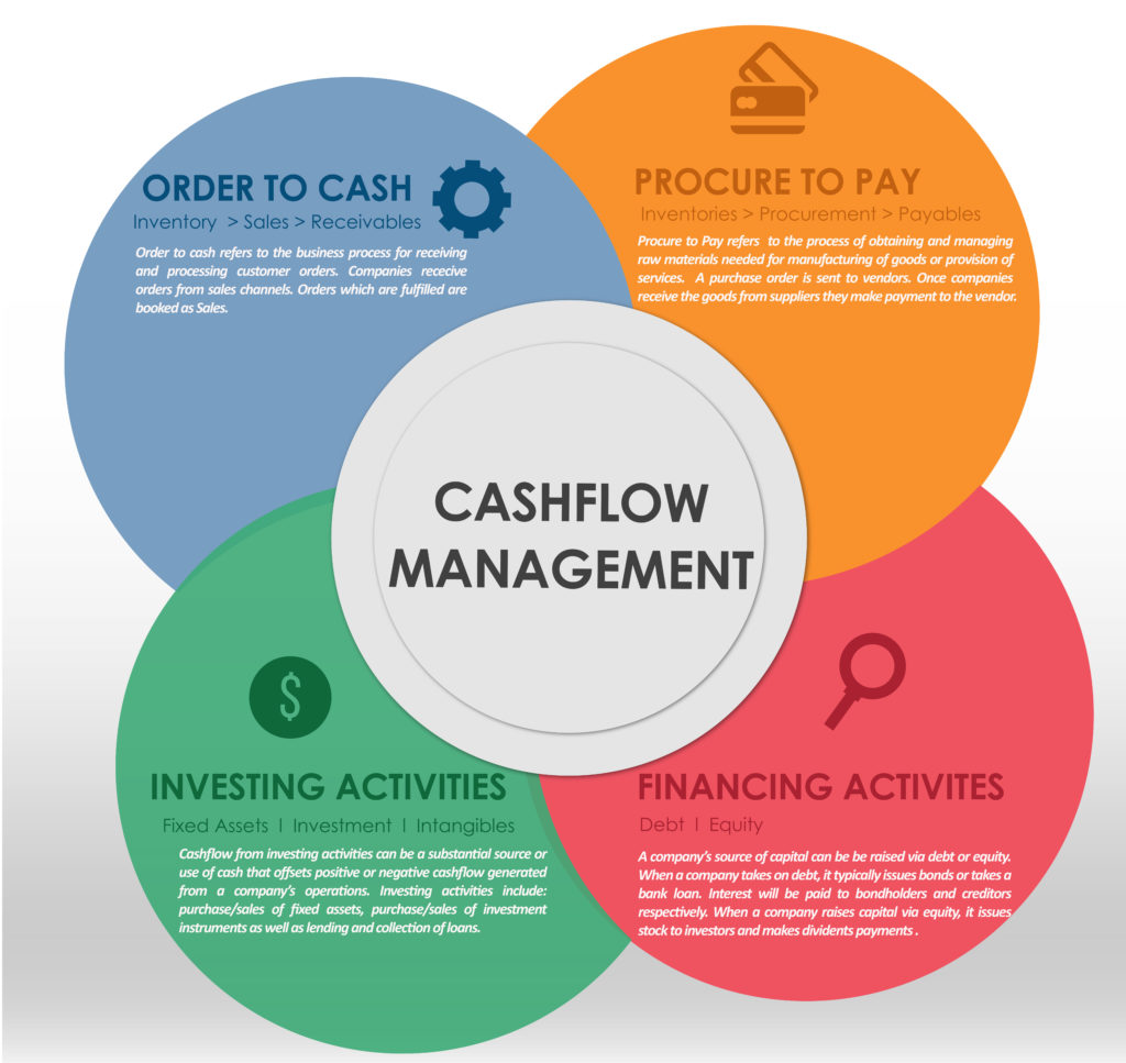 Data Analytics Cash Management
